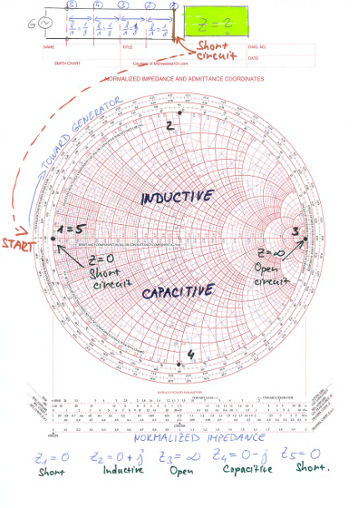 Smith Chart - Examples